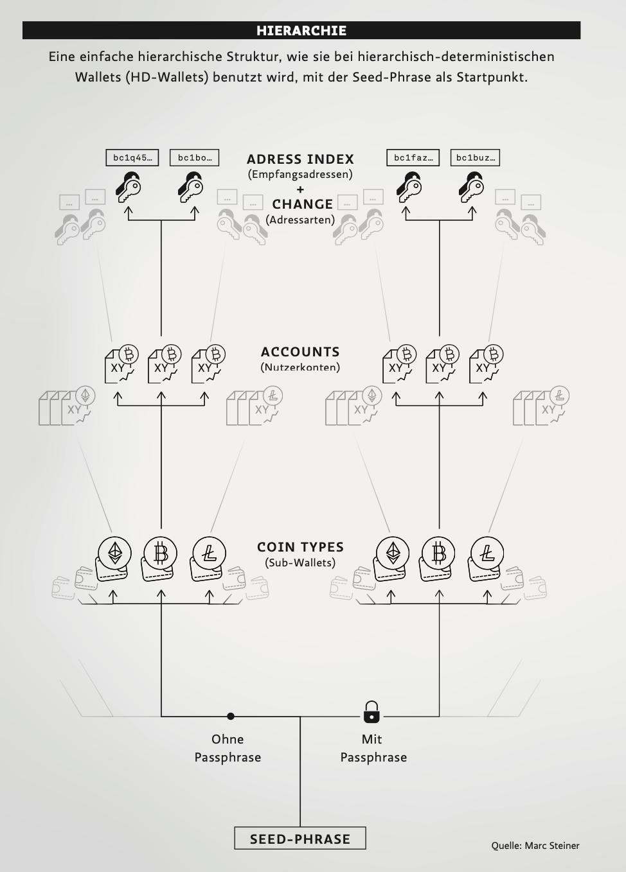Bitcoin erzeugt den privaten Schlussel vom Samen